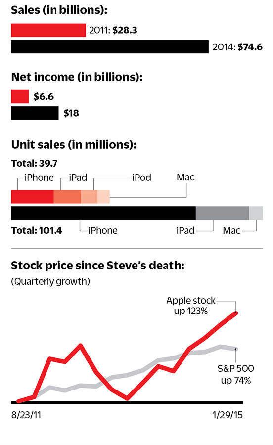 ...代与乔布斯时代苹果营收和股票对比-以iPhone为镜 三星S6挑战苹果...图片 42915 552x900