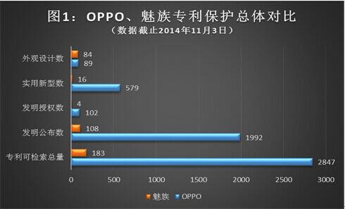 PK知识产权:魅族OPPO到底谁更强?